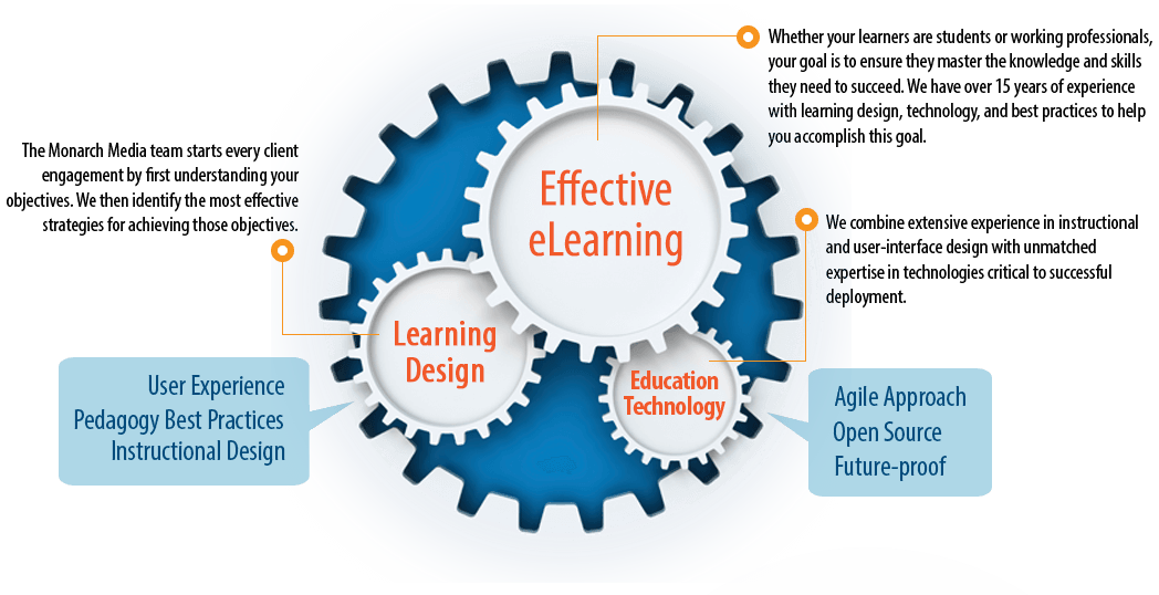 Infographic of Effective eLearning