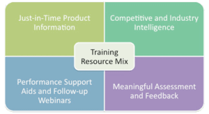 Training Resource Mix