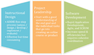 Projects Leadership