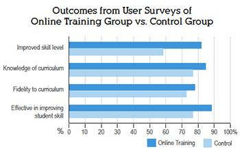 RTR Case Study Graph